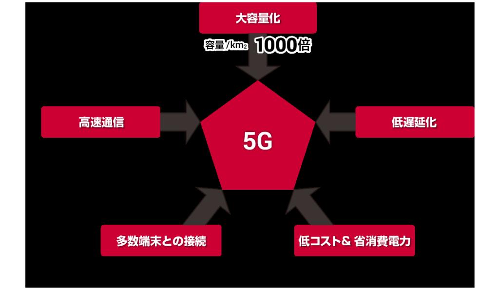 5g_img1
